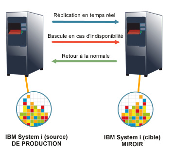 Solution Haute Disponibilité Quick-EDD - CIAG