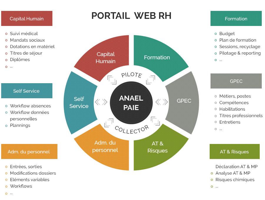 ERP Anael RH par Ciag