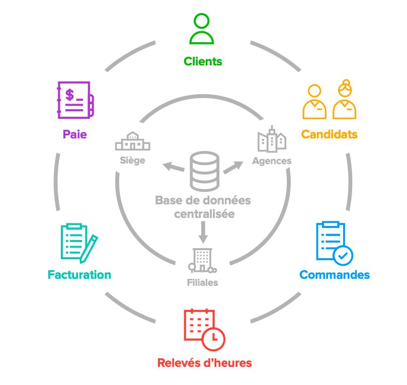 Anael TT permet d'accroître la productivité de votre agence intérim